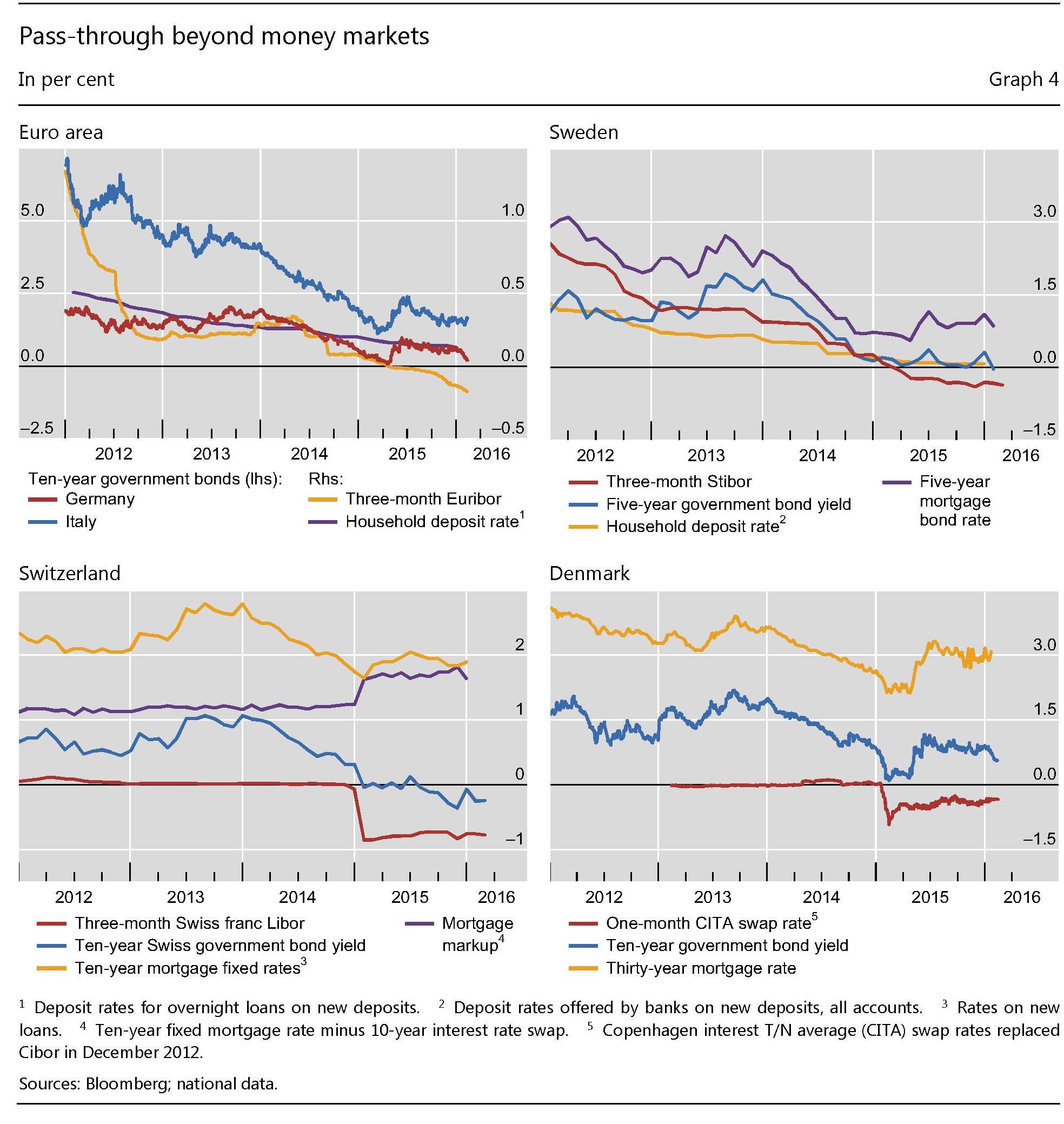 BIS-Quarterly-Review-tassi-fuori-dal-mercato-monetario