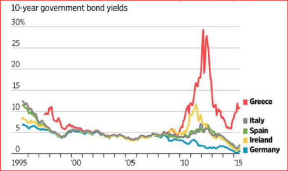 10-years-governments-bonds