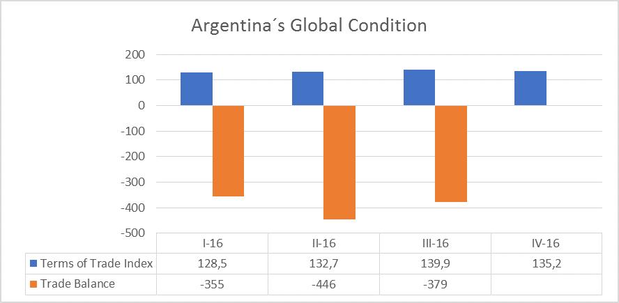 Argentina Trade