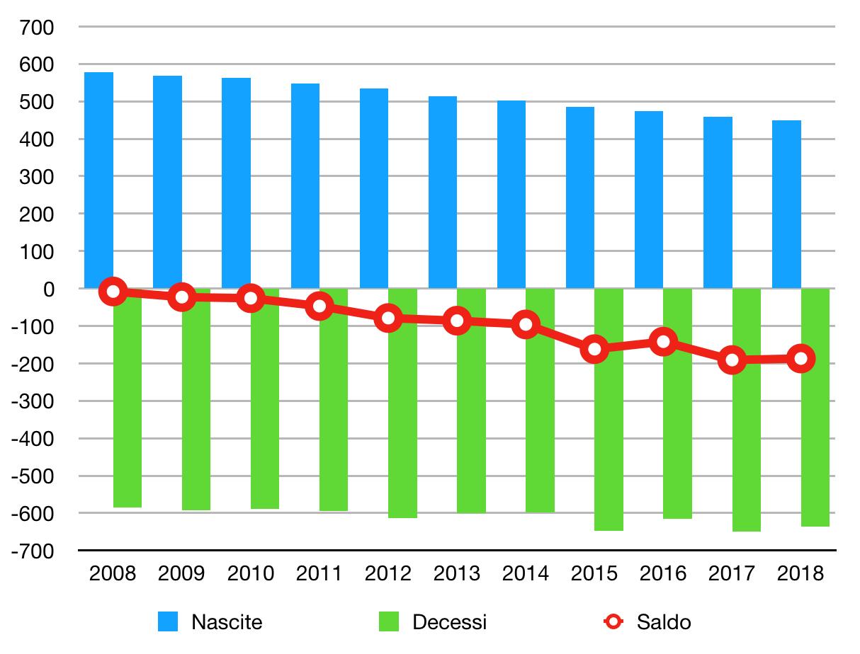 Nascite, decessi e saldo naturale popolazione in Italia, 2008-2018 (fonte: Istat e Wired.it)