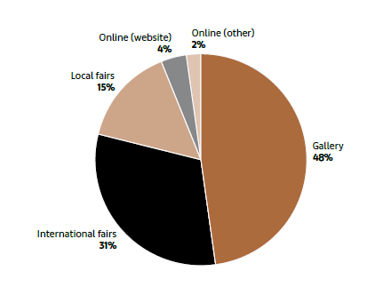 Share of Dealer Sales by Channel in 2018 (source: Art Basel and UBS Global Art Market Report, from Arts Economics, 2019)